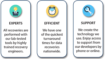 CPR Tools Data Recovery Sell Points